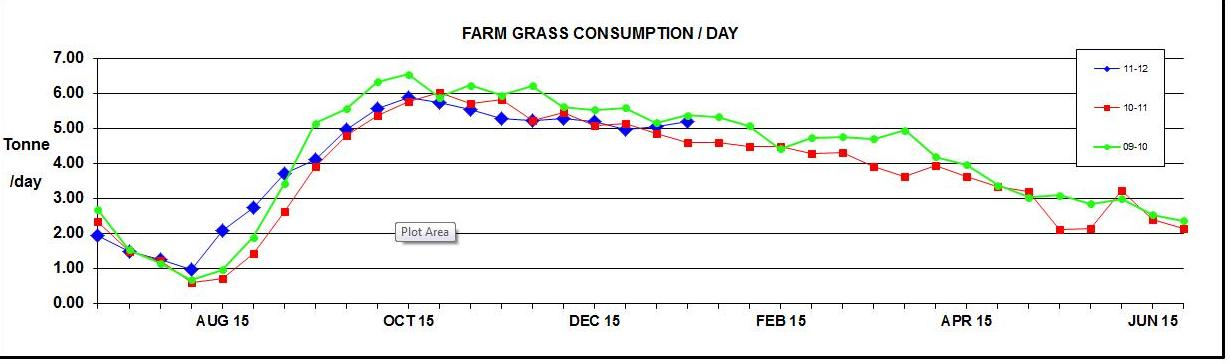 Farm Grass Consumption